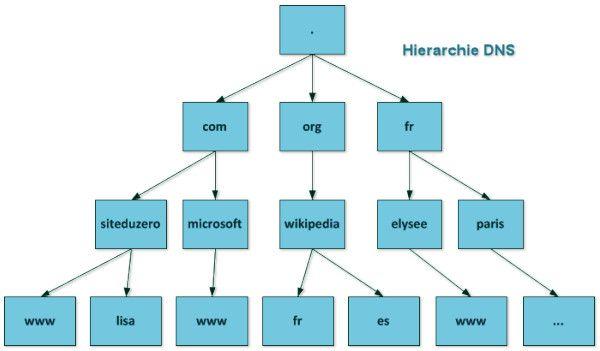 Hiérarchie du DNS. Un nom de domaine ... 3aa054c353f0